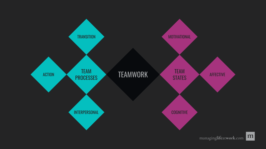 Overview of processes and states of effective teams.