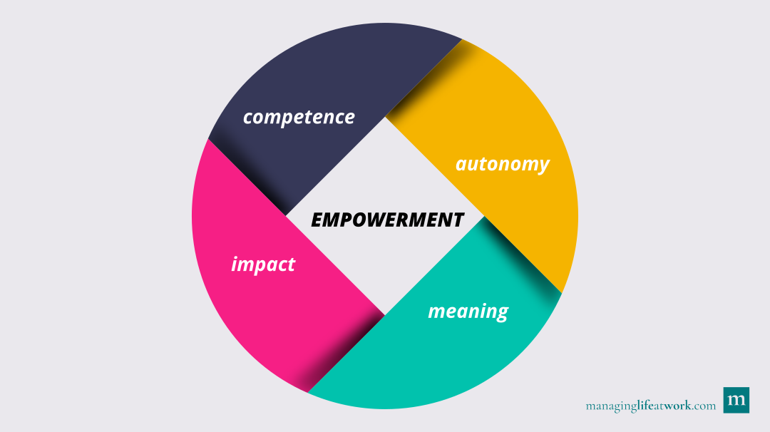 How to empower yourself: The four key ingredients (competence, autonomy, impact, and meaning) needed to feel empowered at work.