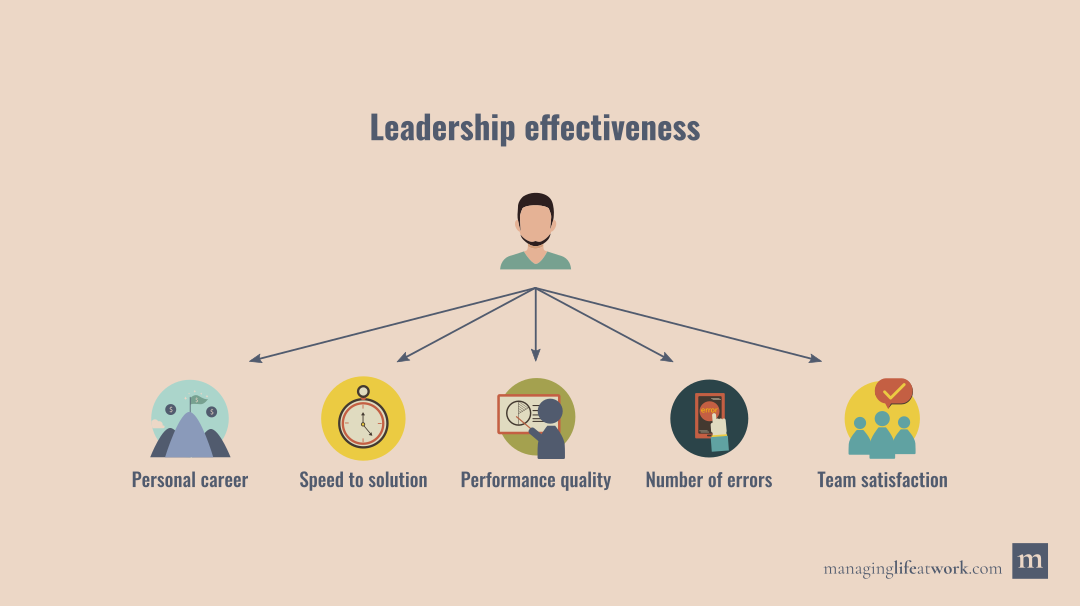 A depiction of the multiple facets of leadership effectiveness to consider during leadership training: Personal career, speed to solution, performance quality, number of errors, and team satisfaction.
