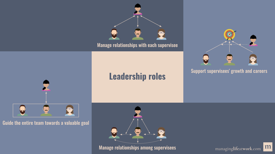 A depiction of how complex leadership is, showing four leadership roles: Management of relationships with each supervisee; management of relationships among supervisees; guidance of the entire team towards a valuable goal; and support of supervisees' growth and careers.