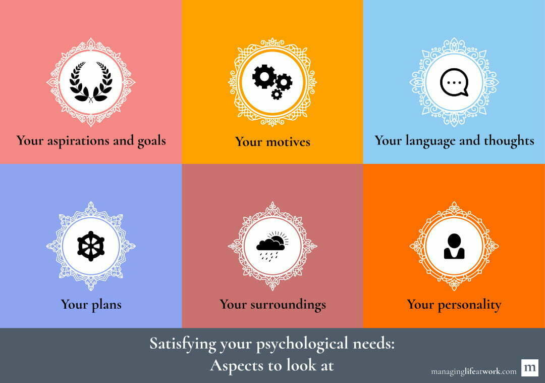Satisfying your psychological needs: Look at your aspirations and goals, motives, language and thoughts, plans, surroundings, and personality.