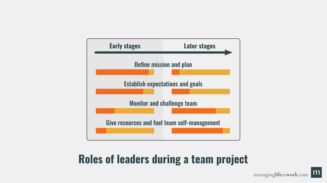 Roles of leaders during a team project: Since teams are dynamic, leaders benefit from adapting their leadership style during a team project.