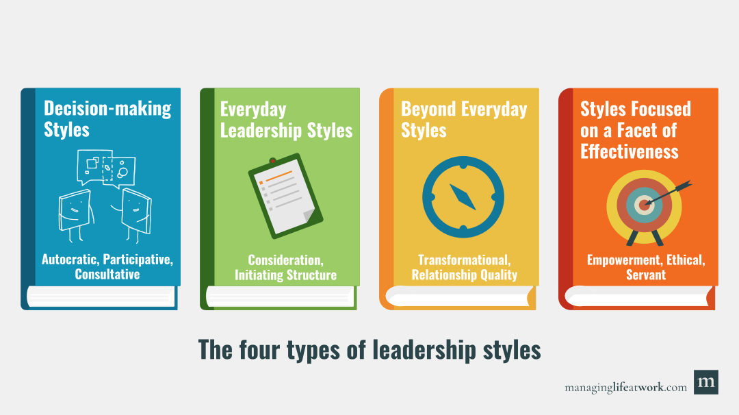 The four types of leadership styles depicted as four books: Decision-making styles; 2. Everyday leadership styles; 3. Beyond everyday styles; and 4. Styles focused on a facet of effectiveness.