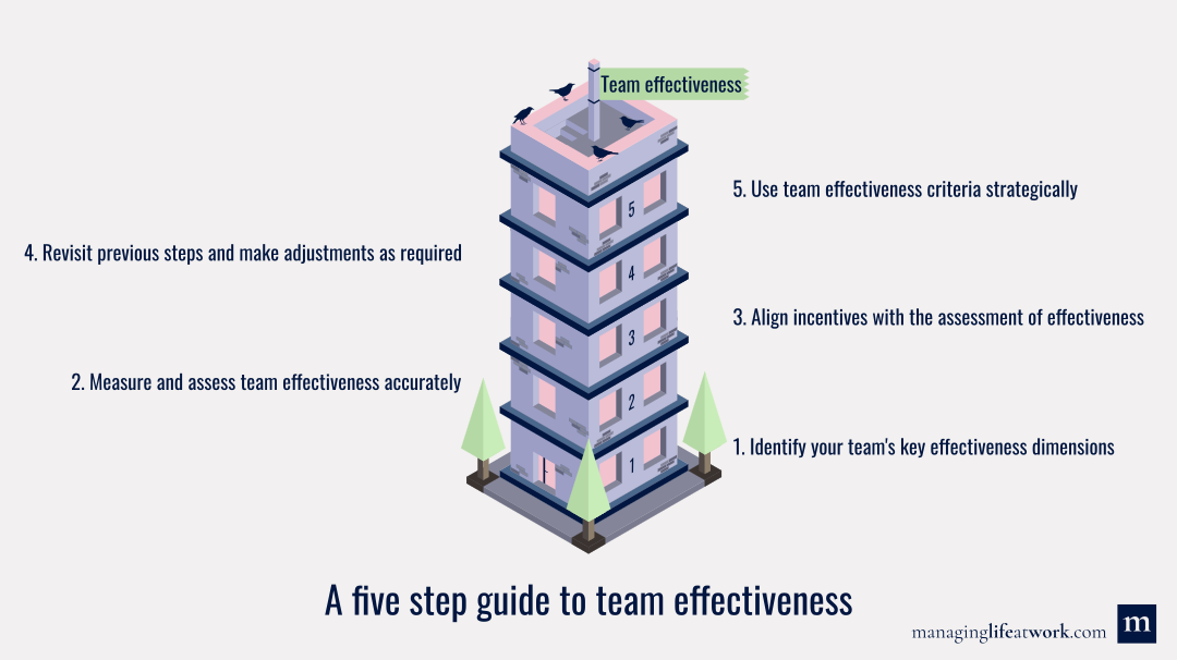 The five-step guide to team effectiveness