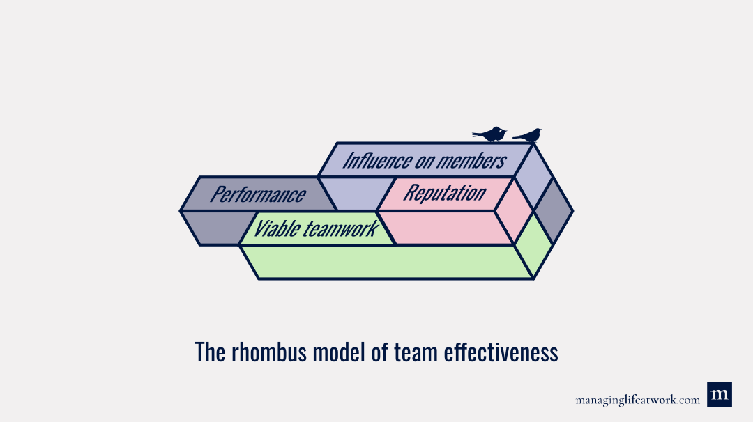 Four dimensions of team effectiveness: Performance, viable teamwork, team´s influence on members, and reputation (rhombus model of team effectiveness)