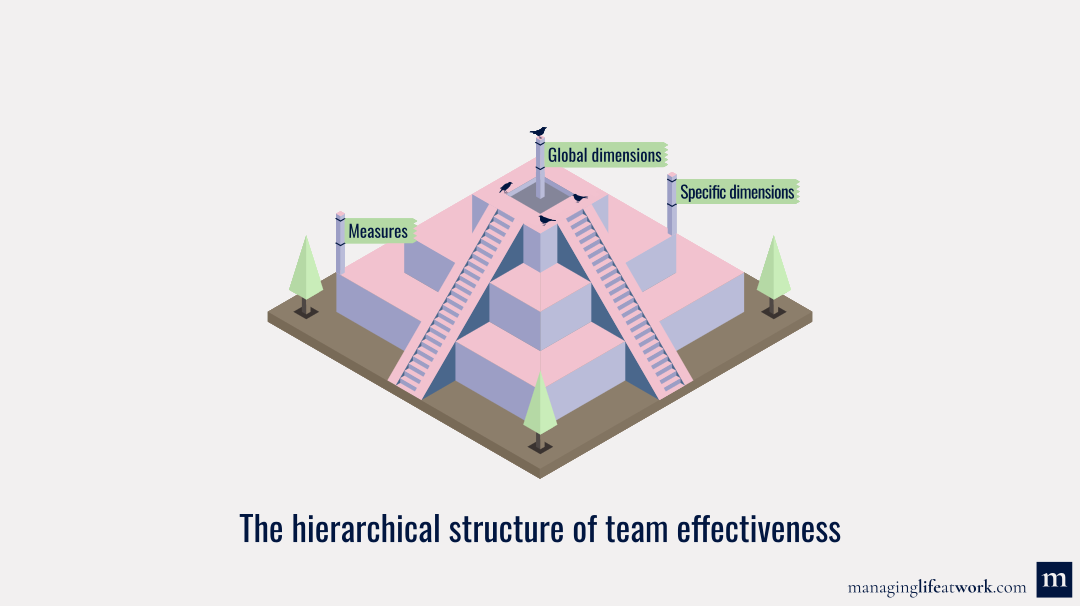 Hierarchical structure of team effectiveness: Global dimensions, specific dimensions, and measures