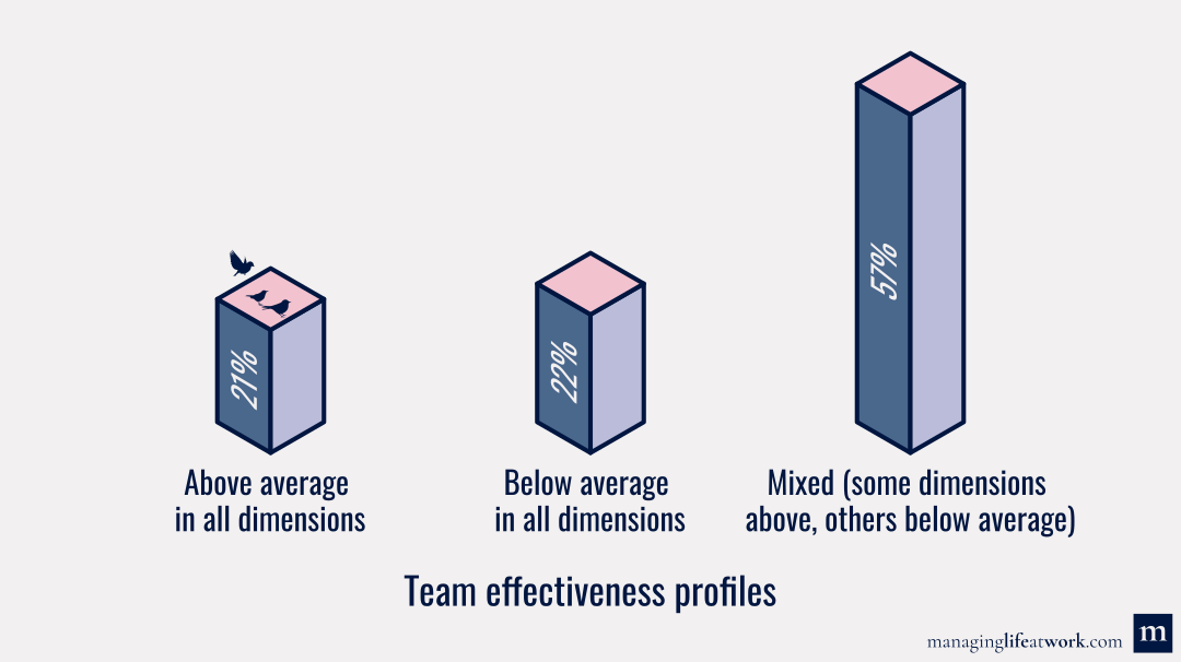 Results of our survey study on team effectiveness
