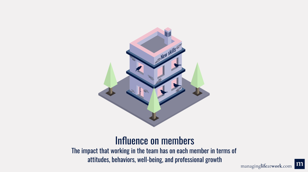 Team's influence on members: Definition and illustration