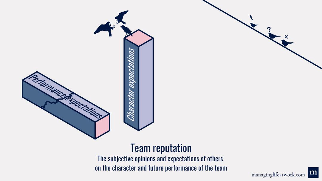 Team reputation: Definition and illustration