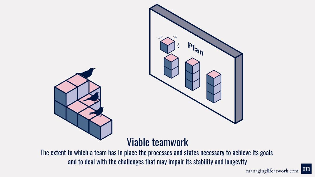 Viable teamwork: Definition and illustration