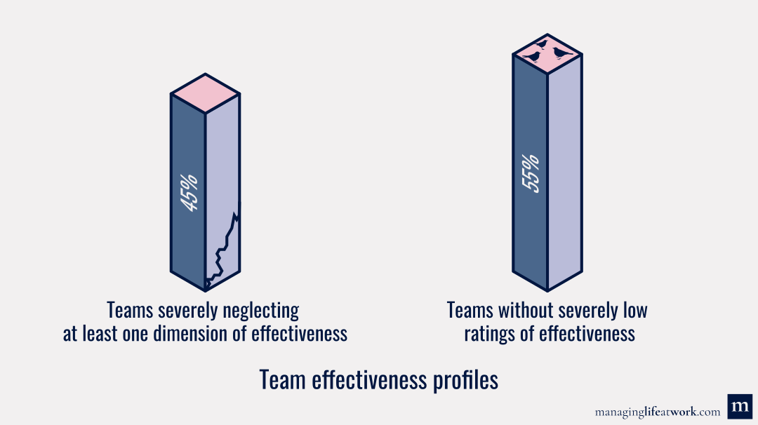 Results of our survey study on team effectiveness: Percentage of teams with and without severely low ratings of effectiveness.